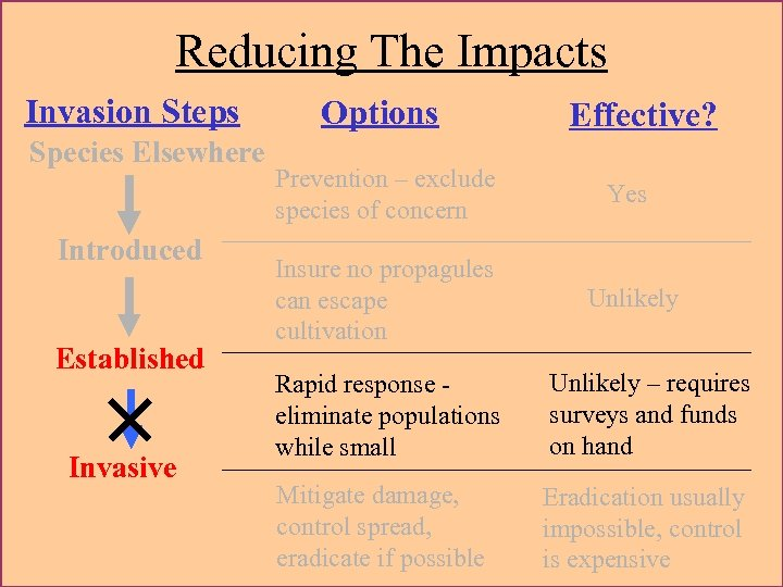 Reducing The Impacts Invasion Steps Species Elsewhere Introduced Established × Invasive Options Effective? Prevention