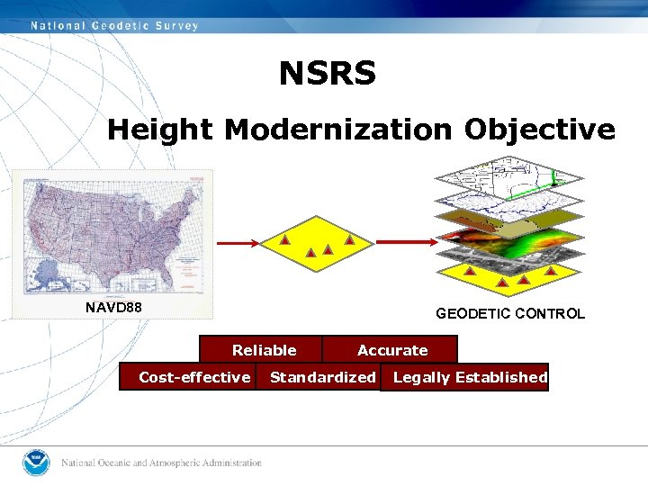 NSRS Height Modernization Objective NSRS NAVD 88 GEODETIC CONTROL Reliable Cost-effective Accurate Standardized Legally