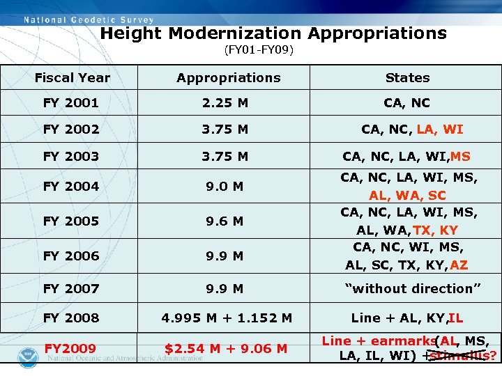 Height Modernization Appropriations (FY 01 -FY 09) Fiscal Year Appropriations States FY 2001 2.