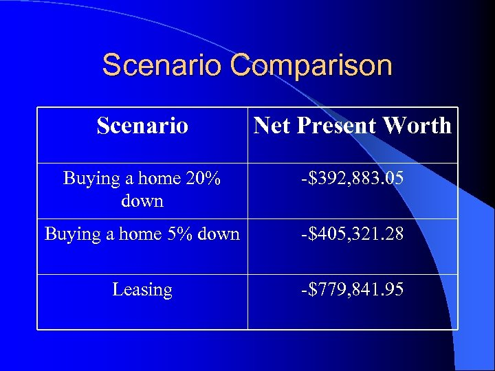 buy vs lease scenario If you buy a car and finance it, you could easily have to put 10% of the purchase price down as well as 6% to 8% sales tax -- perhaps $9,000 on a $50,000 car you are building up equity, but.