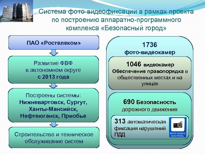Система фото-видеофиксации в рамках проекта по построению аппаратно-программного комплекса «Безопасный город» ПАО «Ростелеком» 1736