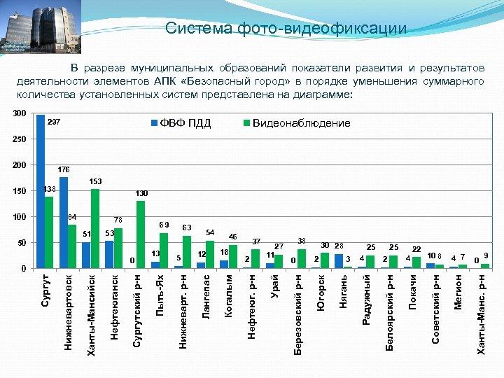 Система фото-видеофиксации В разрезе муниципальных образований показатели развития и результатов деятельности элементов АПК «Безопасный