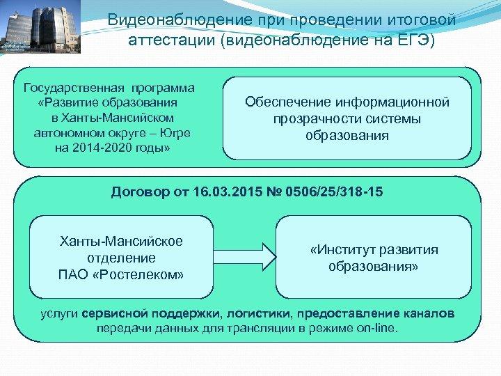 Видеонаблюдение при проведении итоговой аттестации (видеонаблюдение на ЕГЭ) Государственная программа «Развитие образования в Ханты-Мансийском