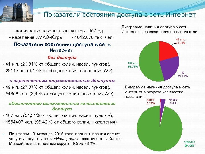 Показатели состояния доступа в сеть Интернет - количество населенных пунктов - 197 ед. -