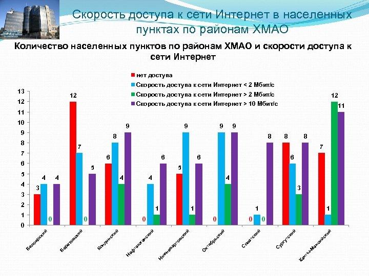 Скорость доступа к сети Интернет в населенных пунктах по районам ХМАО Количество населенных пунктов