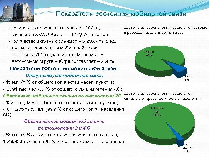 Показатели состояния мобильной связи - количество населенных пунктов - 197 ед. - население ХМАО-Югры