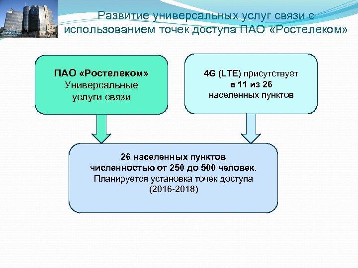 Развитие универсальных услуг связи с использованием точек доступа ПАО «Ростелеком» Универсальные услуги связи 4