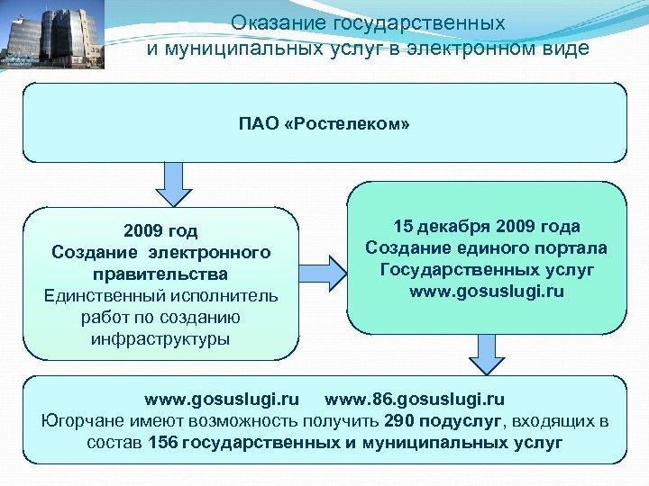 Оказание государственных и муниципальных услуг в электронном виде ПАО «Ростелеком» 2009 год Создание электронного