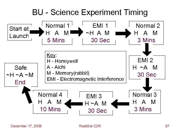 BU - Science Experiment Timing Normal 1 H A M 5 Mins Start at