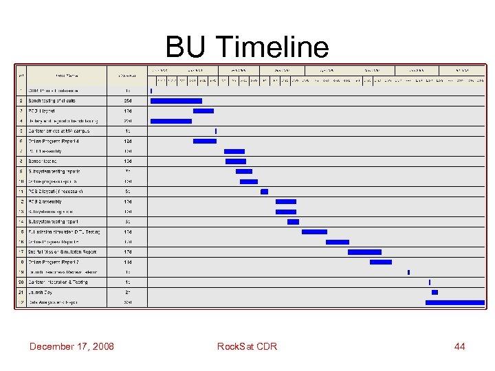 BU Timeline December 17, 2008 Rock. Sat CDR 44