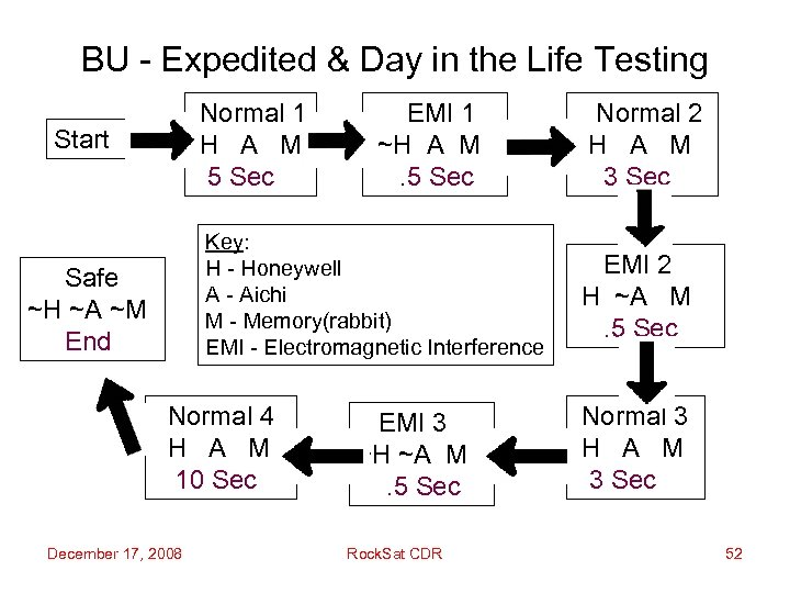 BU - Expedited & Day in the Life Testing Normal 1 H A M