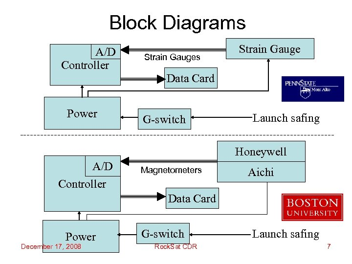 Block Diagrams A/D Controller Strain Gauges Strain Gauge Data Card Power G-switch Launch safing