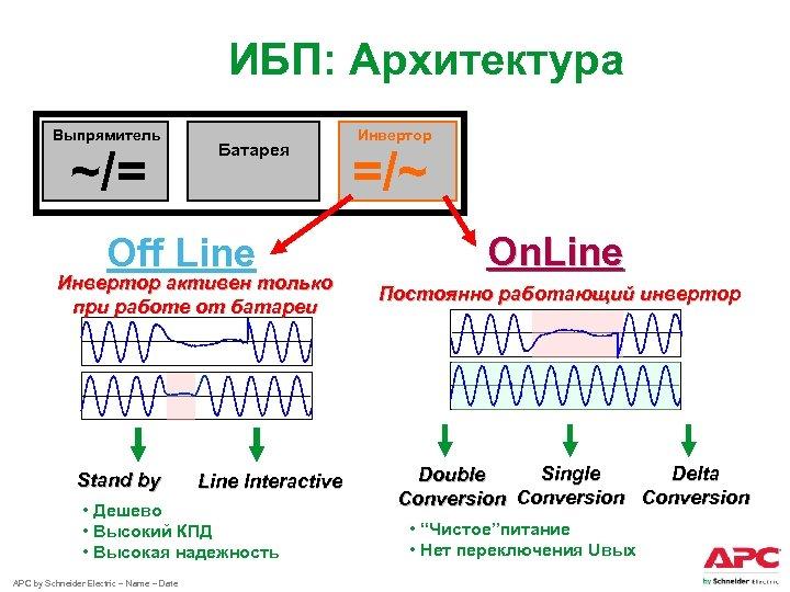 ИБП: Архитектура Выпрямитель ~/= Батарея Off Line Инвертор активен только при работе от батареи
