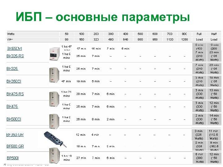 ИБП – основные параметры APC by Schneider Electric – Name – Date