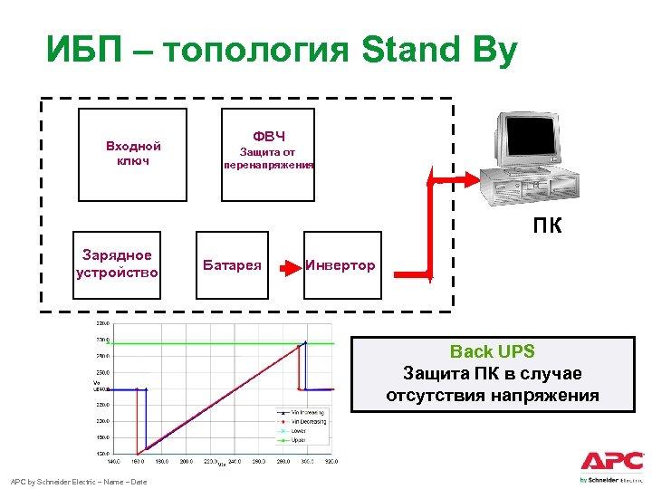 ИБП – топология Stand By Входной ключ ФВЧ Защита от перенапряжения ПК Зарядное устройство