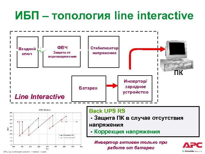 ИБП – топология line interactive Входной ключ ФВЧ Защита от перенапряжения Стабилизатор напряжения ПК
