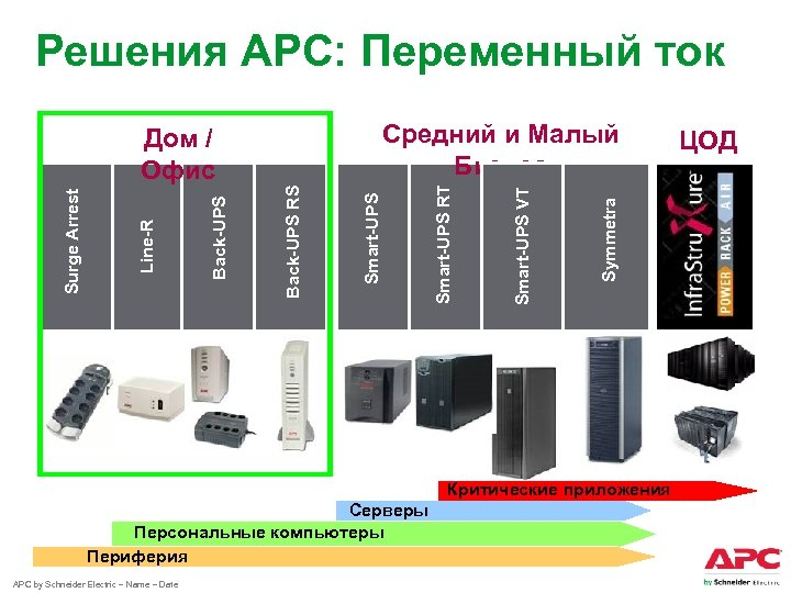 Решения АРС: Переменный ток Symmetra Smart-UPS VT Smart-UPS RT Back-UPS RS Back-UPS Line-R Surge