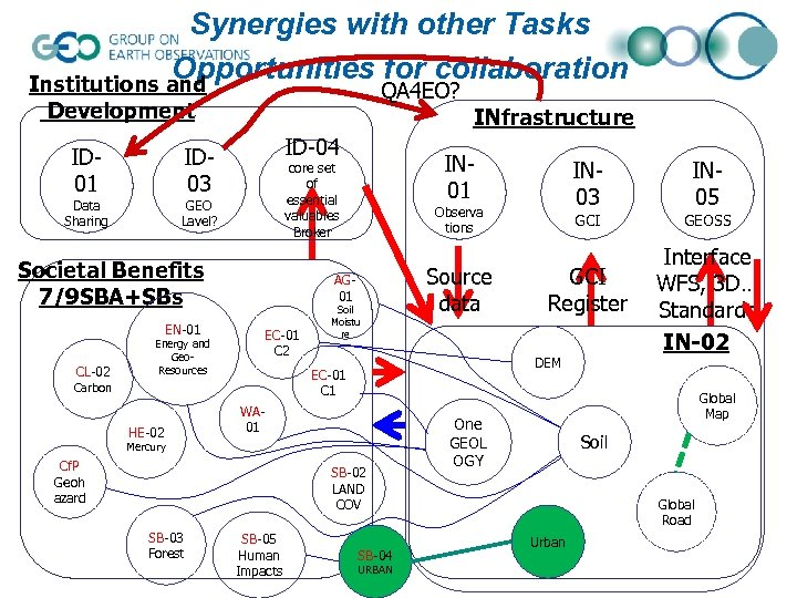Synergies with other Tasks  Opportunities for collaboration Institutions and QA 4 EO? Development ID