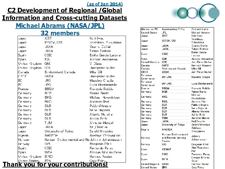 (as of Jan 2014) C 2 Development of Regional /Global Information and Cross-cutting Datasets