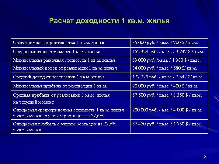 Расчет доходности 1 кв. м. жилья Себестоимость строительства 1 кв. м. жилья 35 000