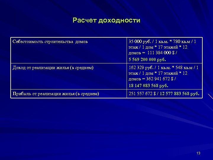 Расчет доходности Себестоимость строительства домов 35 000 руб. / 1 кв. м. * 780