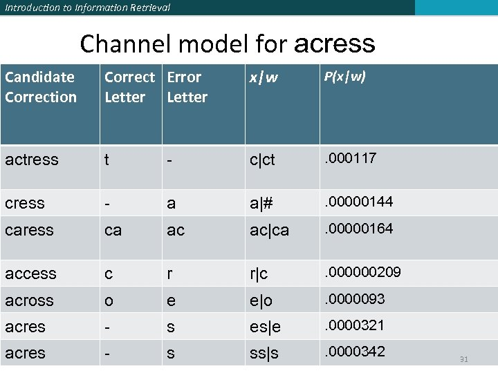 Introduction to Information Retrieval Channel model for acress Candidate Correction Correct Error Letter x w