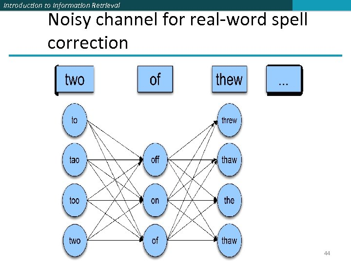 Introduction to Information Retrieval Noisy channel for real-word spell correction 44