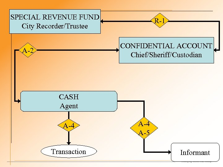 SPECIAL REVENUE FUND City Recorder/Trustee R-1 CONFIDENTIAL ACCOUNT Chief/Sheriff/Custodian A-2 CASH Agent A-4 Transaction