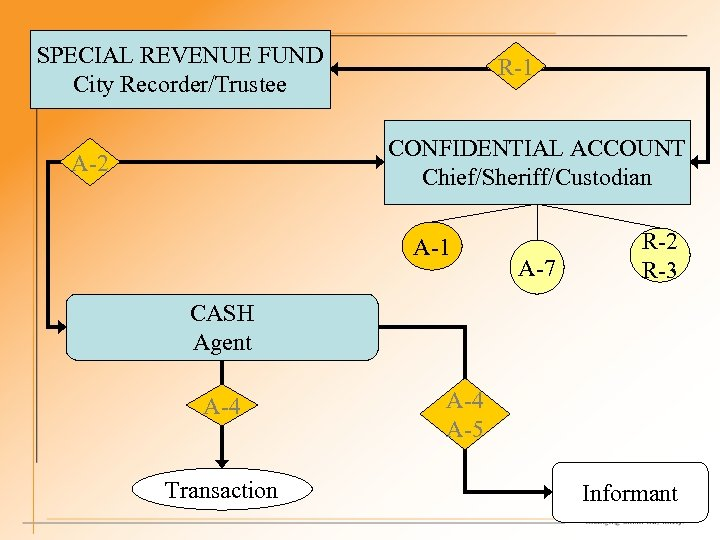 SPECIAL REVENUE FUND City Recorder/Trustee R-1 CONFIDENTIAL ACCOUNT Chief/Sheriff/Custodian A-2 A-1 A-7 R-2 R-3