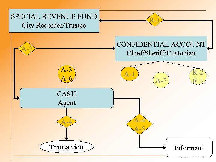 SPECIAL REVENUE FUND City Recorder/Trustee R-1 CONFIDENTIAL ACCOUNT Chief/Sheriff/Custodian A-2 A-3 A-6 A-1 A-7