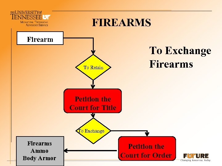 FIREARMS Firearm To Retain To Exchange Firearms Petition the Court for Title To Exchange
