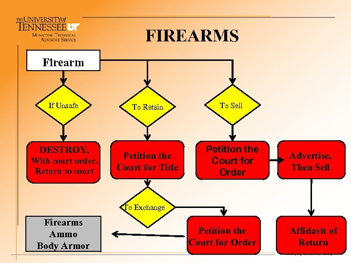FIREARMS Firearm If Unsafe DESTROY, With court order. Return to court To Retain To