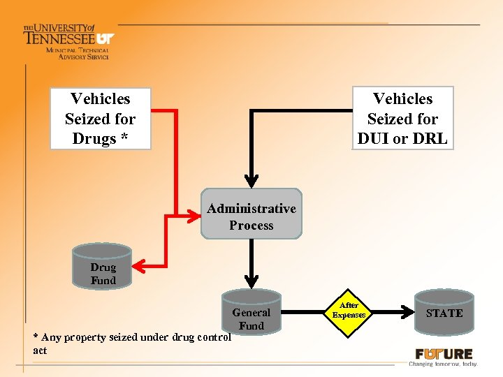 Vehicles Seized for Drugs * Vehicles Seized for DUI or DRL Administrative Process Drug