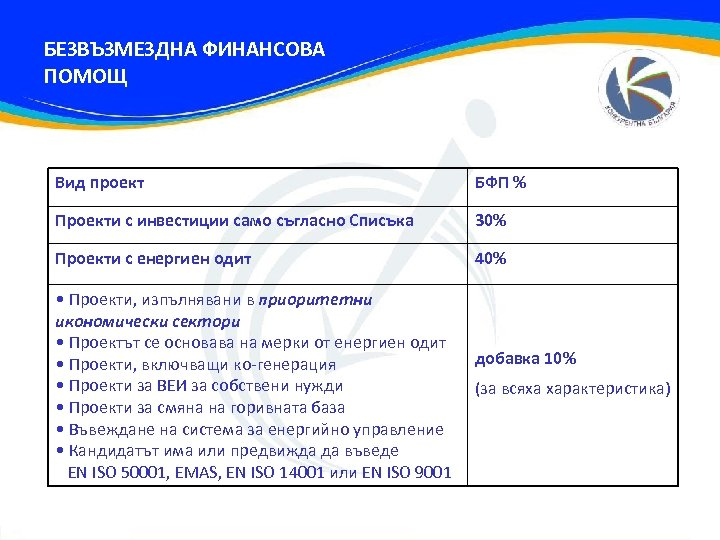 БЕЗВЪЗМЕЗДНА ФИНАНСОВА ПОМОЩ Вид проект БФП % Проекти с инвестиции само съгласно Списъка 30%