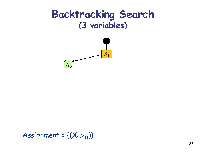 Backtracking Search (3 variables) X 1 v 11 Assignment = {(X 1, v 11)}