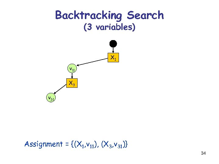 Backtracking Search (3 variables) X 1 v 11 X 3 v 31 Assignment =