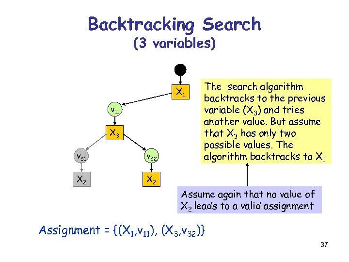 Backtracking Search (3 variables) X 1 v 11 X 3 v 31 v 32