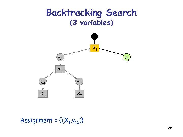 Backtracking Search (3 variables) X 1 v 12 X 3 v 31 v 32