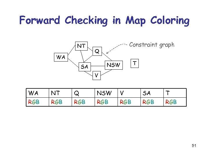 Forward Checking in Map Coloring NT WA Constraint graph Q NSW SA T V