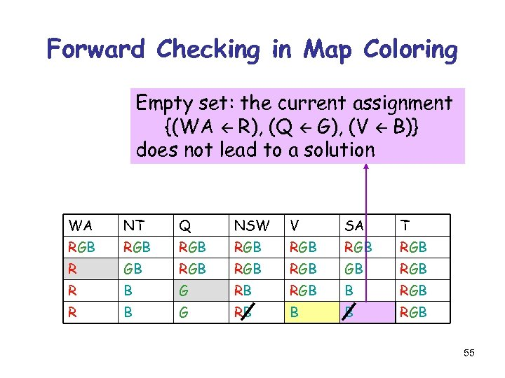 Forward Checking in Map Coloring Empty set: the current assignment {(WA R), (Q G),