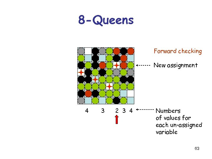8 -Queens Forward checking New assignment 4 3 2 3 4 Numbers of values