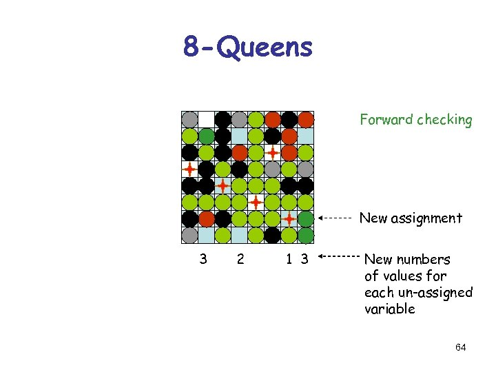 8 -Queens Forward checking New assignment 3 2 1 3 New numbers of values