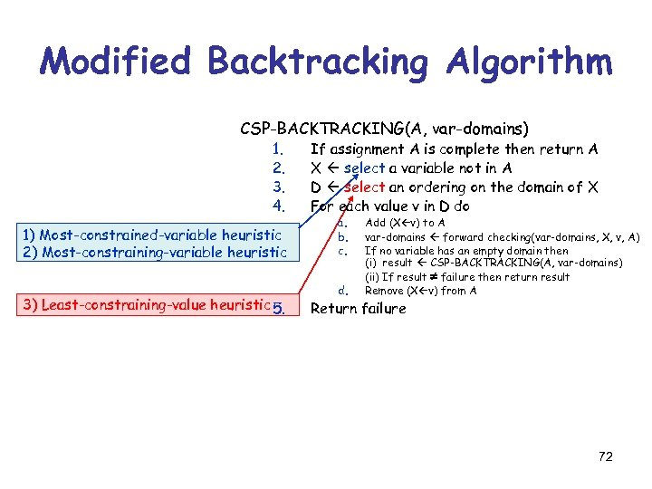 Modified Backtracking Algorithm CSP-BACKTRACKING(A, var-domains) 1. 2. 3. 4. 1) Most-constrained-variable heuristic 2) Most-constraining-variable