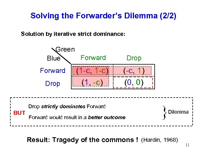 Solving the Forwarder's Dilemma (2/2) Solution by iterative strict dominance: Green Forward Blue Forward