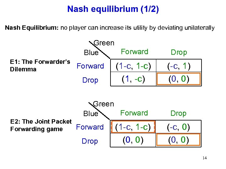 Nash equilibrium (1/2) Nash Equilibrium: no player can increase its utility by deviating unilaterally