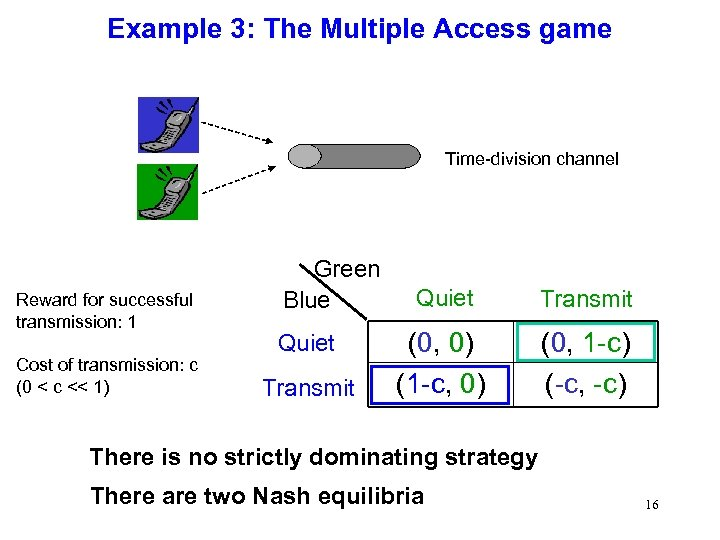 Example 3: The Multiple Access game Time-division channel Reward for successful transmission: 1 Cost