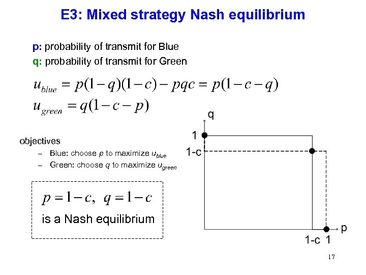 E 3: Mixed strategy Nash equilibrium p: probability of transmit for Blue q: probability