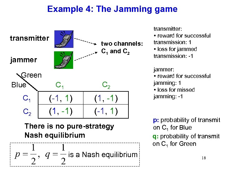 Example 4: The Jamming game transmitter two channels: C 1 and C 2 jammer