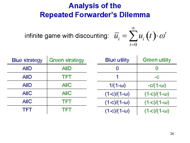 Analysis of the Repeated Forwarder's Dilemma infinite game with discounting: Blue strategy Green strategy