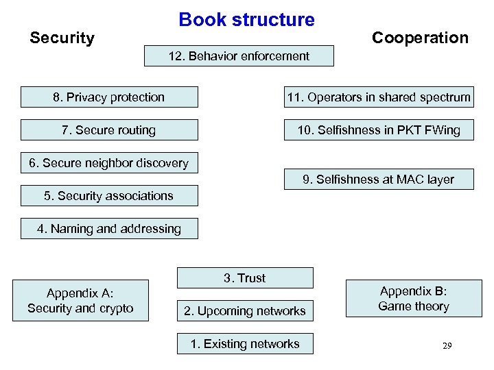 Book structure Security Cooperation 12. Behavior enforcement 8. Privacy protection 11. Operators in shared